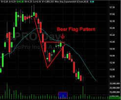 Bear Flag Stock Chart Bull Flag Chart Pattern Trading Strategies Warrior Trading