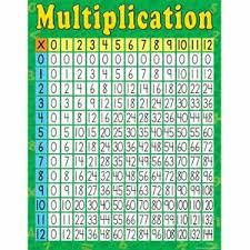 28 Multiplication Chart Details About Multiplication Chart Teacher Created Resources Tcr7643