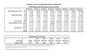 Hud Income Limits 2018 Chart Hawaii Community Development Authority Annual Ami Stats