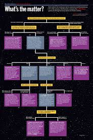 Dark Energy Feed Chart Try The Physics World Dark Matter Flowchart What Kind Do