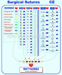 Ethicon Absorbable Sutures Chart Related Keywords