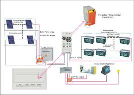 10kw 96v off grid solar charge controller inverter intelligent 10kw 96v off grid solar charge controller inverter intelligent rs232 interface the humanized digital communication