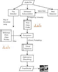 Chord Structure Chart Flow Chart Of Our Chord Detection Algorithm Download