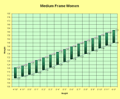 Womans Weight Chart Weight Chart Female Magdalene Project Org