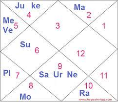 Sapna Choudhary Astrology Birth Chart Horoscope And