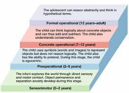 best child development unit j b watson images on  cognitive development essay theories of human development