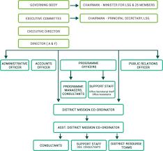 Kudumbashree Organisational Structure