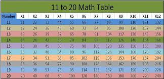 11 20 Tables Chart Table 11 To 20 Math Table Printable Images And Pdf