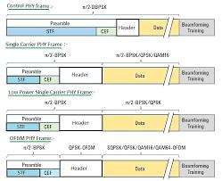 802 11 frame format wlan 802 11ad tutorial wlan 802 11 ad basics