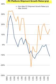 Comparing Windows Pc Sales Vs Mac Sales Online Marketing