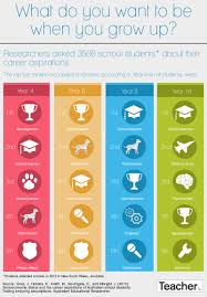 students and career aspirations infographic online publication researchers asked 3500 school students about their career goals out what the most popular chosen occupations were in this teacher infographic