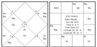 Elon Musk Birth Chart Elon Musk Kundli Horoscope By Date