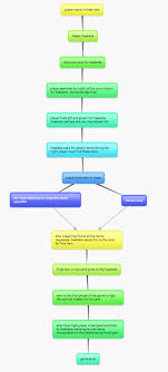 Story Flow Chart Story Flow Chart Marleys Interactive Media