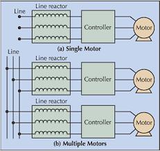line reactors and vfds