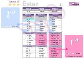 Spanish Ser Chart Spanish Verb Charts Roger Keays