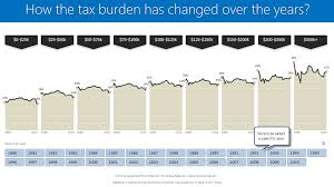 Advanced Charts In Excel 2010 How The Tax Burden Has Changed Over The Years Excellent