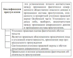 Реферат Понятие состава преступления Признаки конкретного состава преступления содержатся как в Общей так и в Особенной частях УК РФ