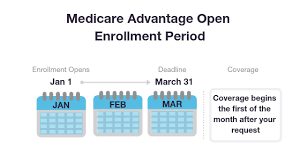 Medicare Advantage Comparison Chart 2019 Medicare Advantage Plans In South Carolina 2019 2020 Sc