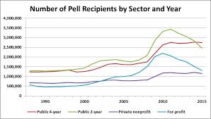 Pell Grant Award Chart 2016 17 Examining Trends In The Pell Grant Program Robert Kelchen