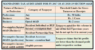Company Depreciation Rates Chart 2017 18 Tax Audit Limit For Ay 2018 19 Fy 2017 18 Simple Tax India