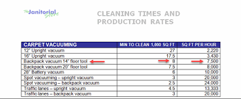 How To Develop Production Rates For Your Cleaning Company