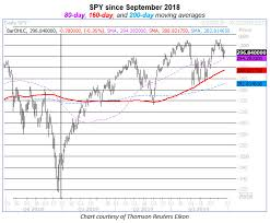 Why The Spy 160 Day Moving Average Matters