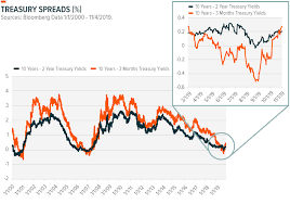 Snap Chart Snap Chart Yield Curve Steepening Global X Etfs