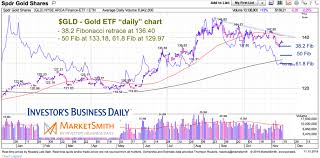 Gold 25 Year Chart Is Gold Ready To Reverse Higher Again See It Market