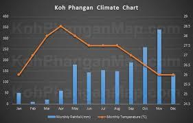 Koh Phangan Weather Guide
