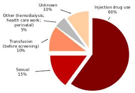 Hepatitis C Wikipedia