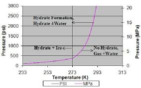 Lng Temperature Pressure Chart Typical Pressure Temperature P T Methane Hydrate Formation