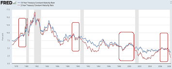 10 2 Year Treasury Yield Spread Chart Heres What A 10 Year 2 Year Term Spread Inversion Tells Us