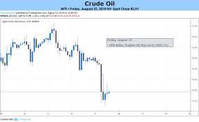 Crude Oil Price Forecast Oil Slumps As Us China Trade War