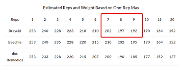 Weight Rep Conversion Chart This Is The Best Guide To The Rpe Scale On The Internet
