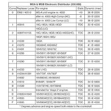 123 electronic distributor mga and mgb universal for vintage view print technical drawing