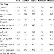 X Ray Factors Chart On Standard Chest X Ray Results Of Multiple Logistic