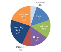 pie chart shows regional potion migration and growth in areas of the united states using census
