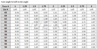 Putter Lie Angle Chart Adjusting Putter Loft Lie Golfwrx