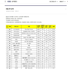 Music Bank K Chart 2018 In The End Twice Was Really Robbed To Favor Shaun In Music