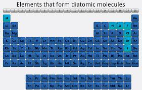 File:Diatomic molecules periodic table.png - Wikimedia Commons