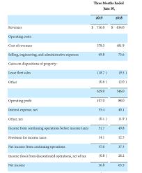 Trinity Industries Organizational Chart Trinity Industries Posts Second Quarter Revenue Gains