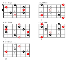 Caged System Chord Chart The Guitarists Guide To The Caged System Music Guitar