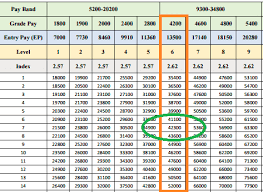 46 True To Life 7th Pay Commission Chart