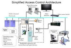 access control systems wiring diagrams images building fire alarm access control systems overview access control