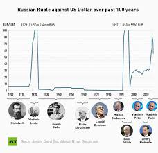 Rubles To Dollars Conversion Chart The Russian Rubles Tumultuous History Rt Business News