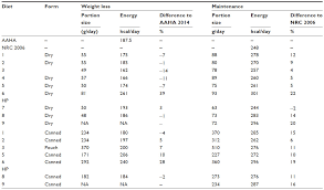 British Shorthair Weight Chart Kg Full Text Management Of Obesity In Cats Vmrr