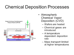 The Deposition Process Ppt Video Online Download