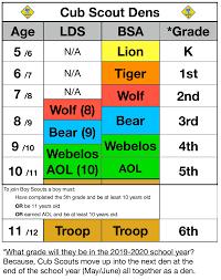 Tiger Advancement Chart