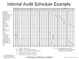 Document Audit Findings Quality Checklist Template Control