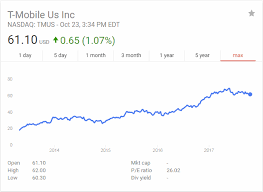 Stock Quote For T Best For The 48th Straight Quarter TMobile Has Added Over 48 Million